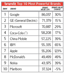 Google Top 10 global brands Millward Brown
